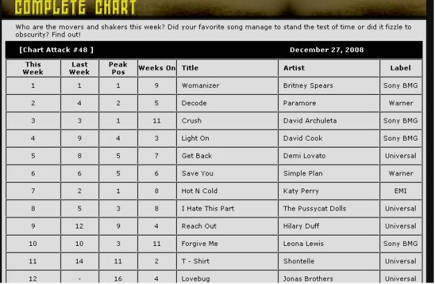 chart-attack-27-dec